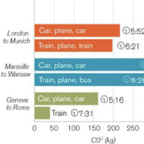 Go green: Being flexible with travel plans can mean significant reductions in carbon emissions.
