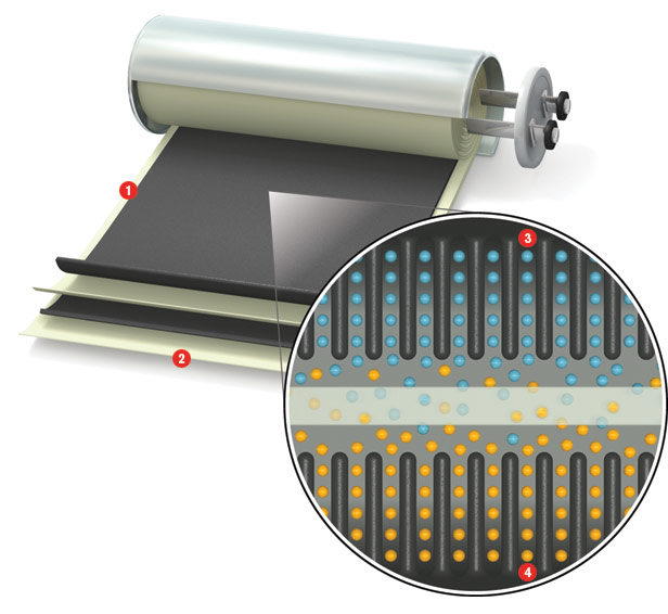 Packing a punch:  1) Nanotube array 2) Insulator 3) Positive charge 4) Negative charge. Capacitors store electrical charges on the surface of conductors separated by insulators. Using nanotubes for the conductors increases the surface area, so more energy can be stored.