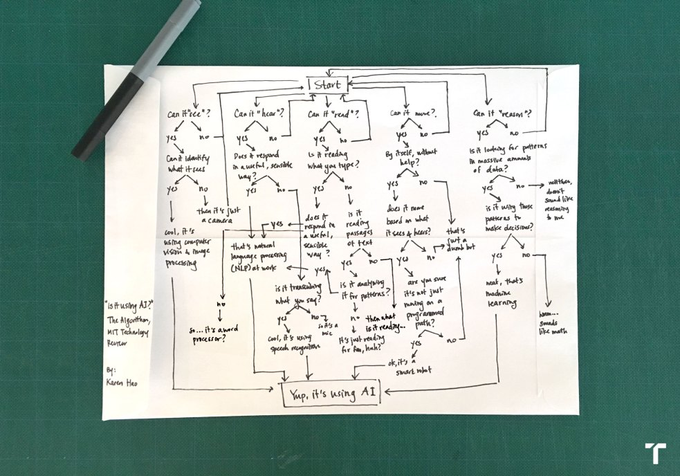 What is AI? We drew you a flowchart to work it out