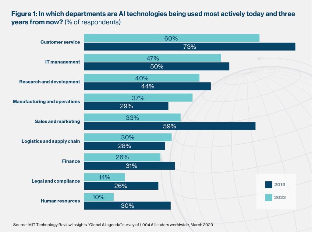 Satysfakcja klientów zależy od Sztucznej Inteligencji