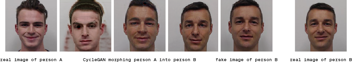 The intermediate stages of CycleGAN morphing person A into person B