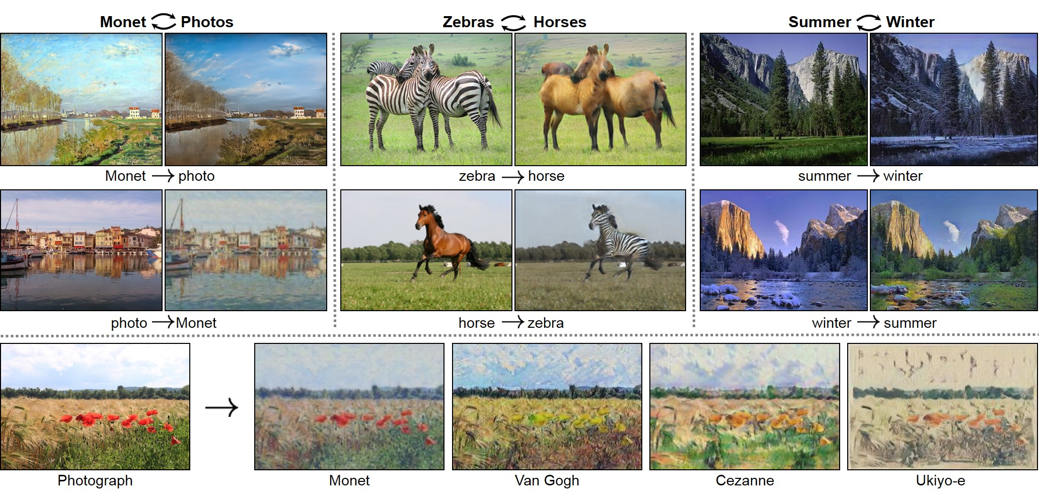 Examples of how cycleGAN morphs photos from one style into another, including turning a photo into a Monet, a horse into a zebra, and a summer landscape into a winter landscape.