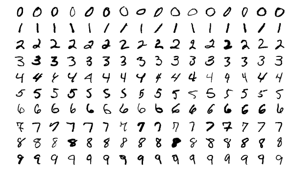 Handwritten digits between 0 and 9 from the MNIST record.