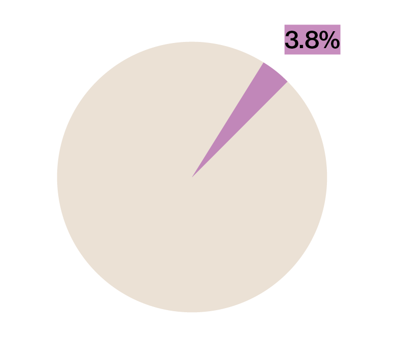 freshman piechart