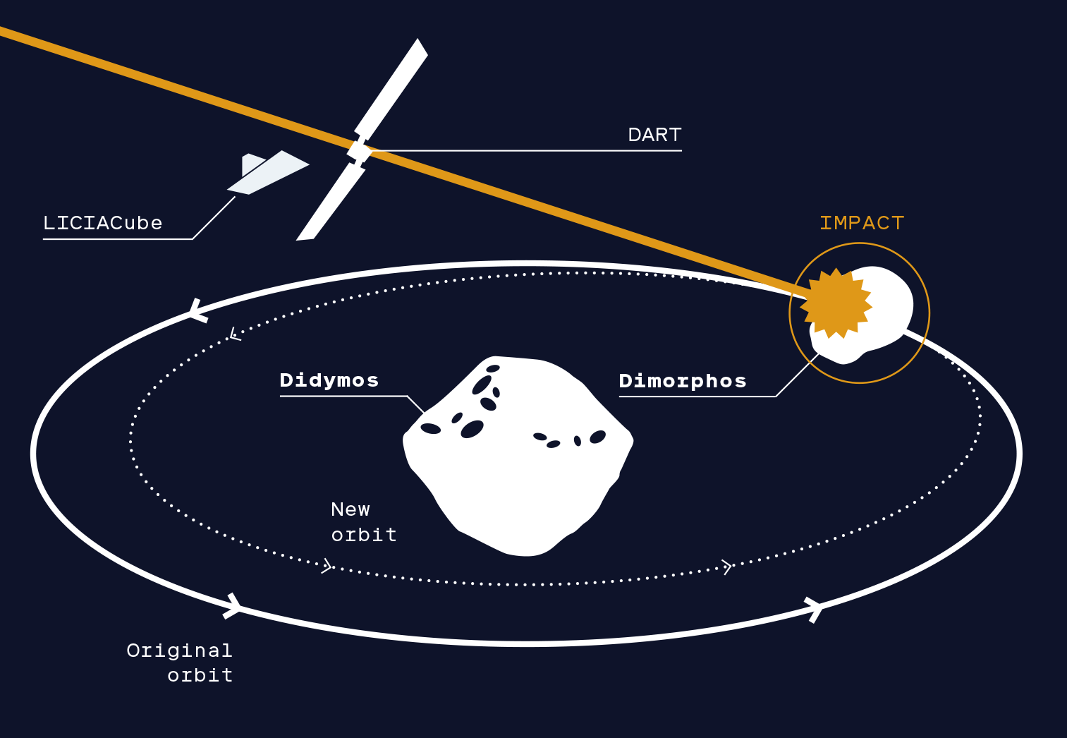 DART Mission concept