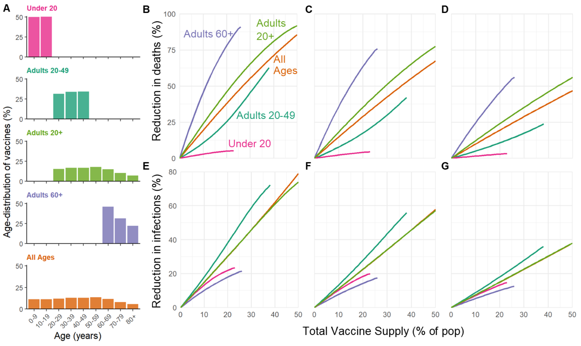vaccine distribution strategy