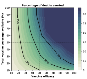 percentage of deaths averted