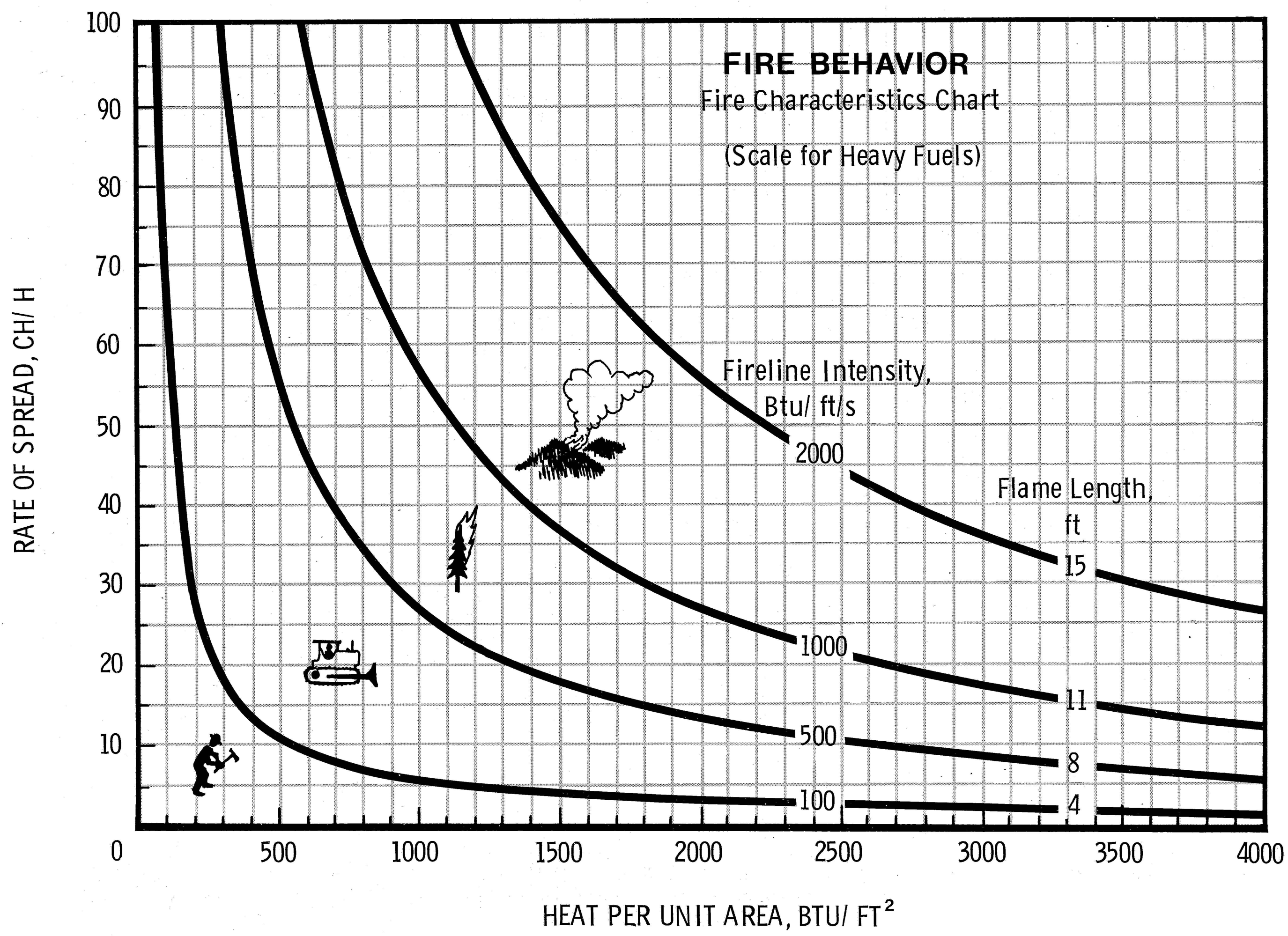 fire behavior chart
