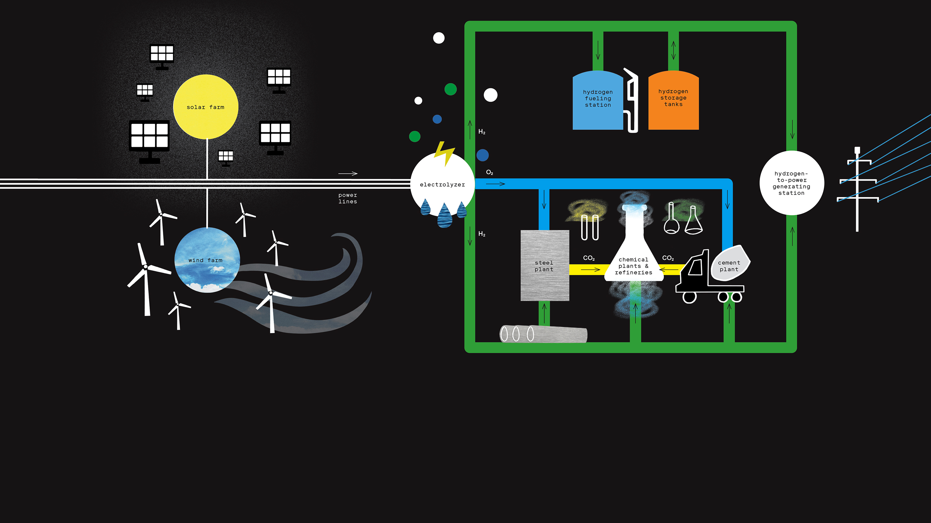 Cheap renewables could make green hydrogen a practical replacement for  fossil fuels | MIT Technology Review | Hydrogen Power Plant Diagram |  | MIT Technology Review