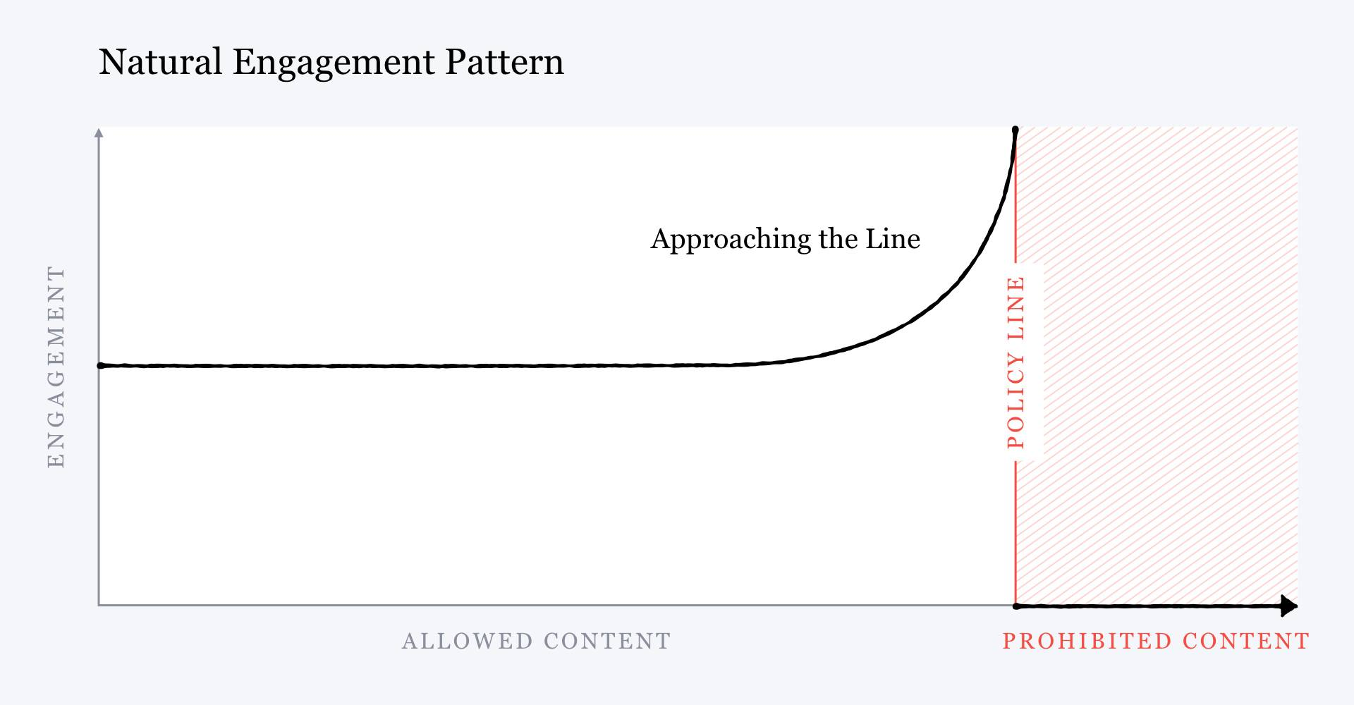 "A chart titled ""natural engagement pattern"" that shows allowed content on the X axis, engagement on the Y axis, and an exponential increase in engagement as content nears the policy line for prohibited content."