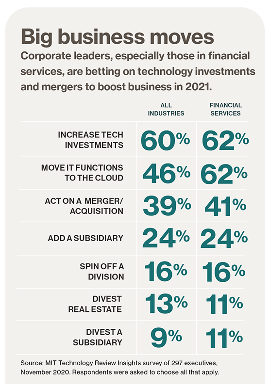 New business models, big opportunity: Financial services