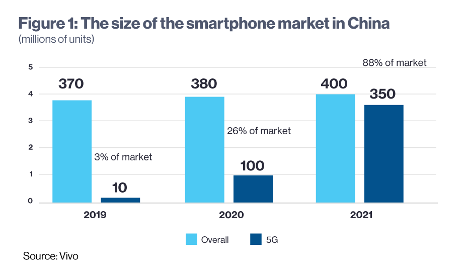 How to accelerate the world into the 5G era 1