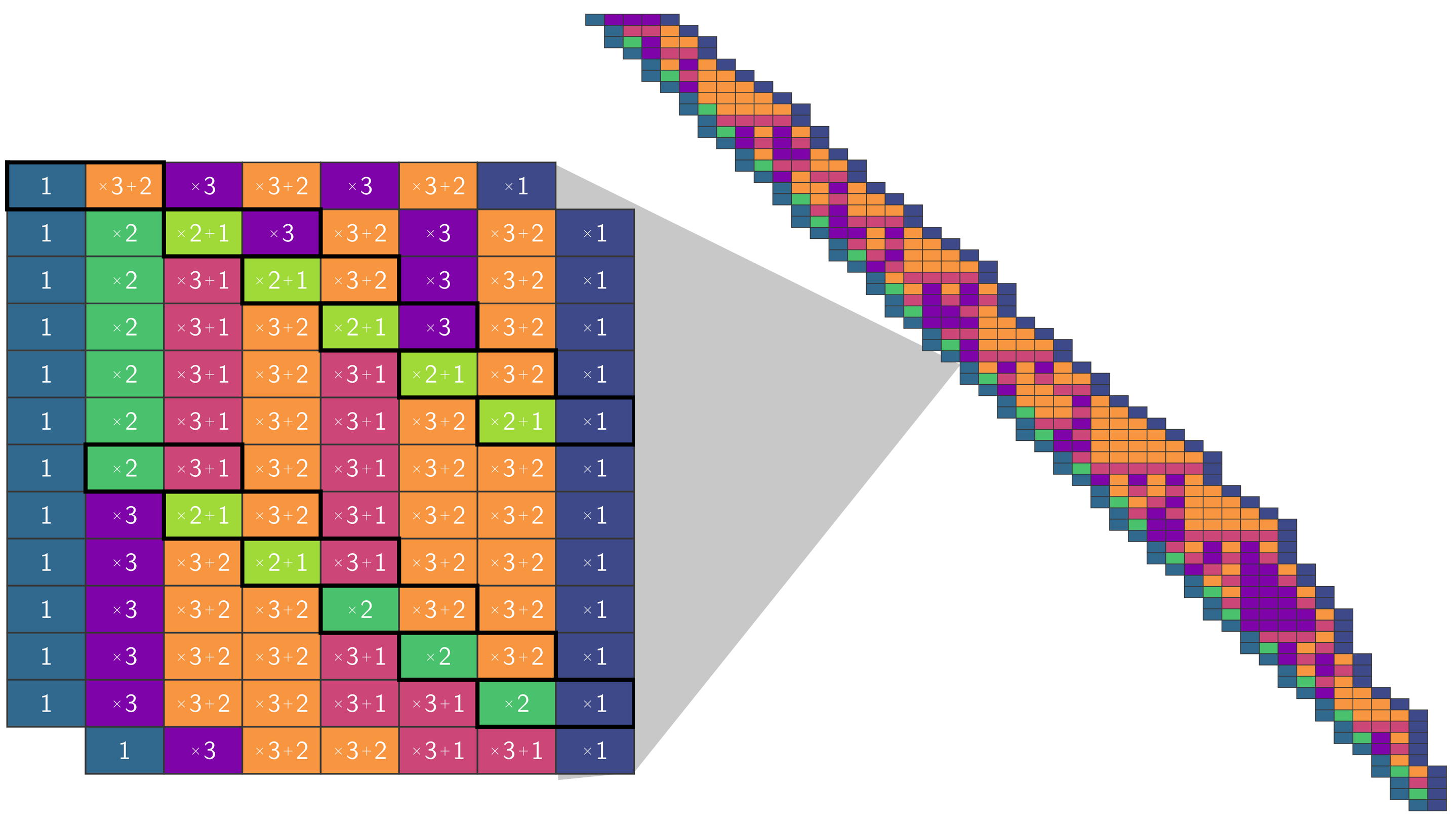 visualización de collatz