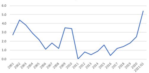 Annual Labor Productivity Growth 2001 - 2021 Q1