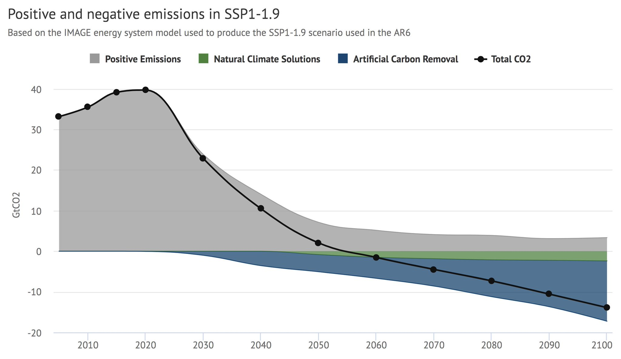 The UN climate report pins hopes on carbon removal technologies that barely exist